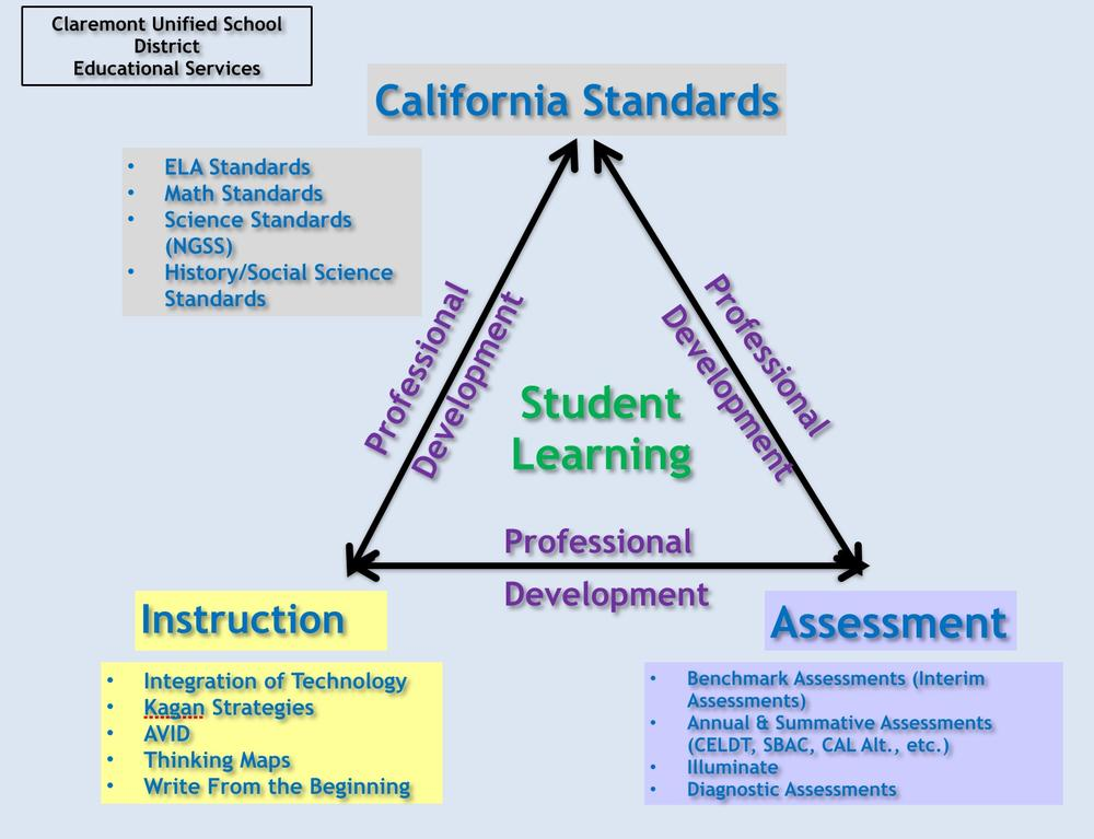 Diagram of the relationship between standards, assessment and instruction